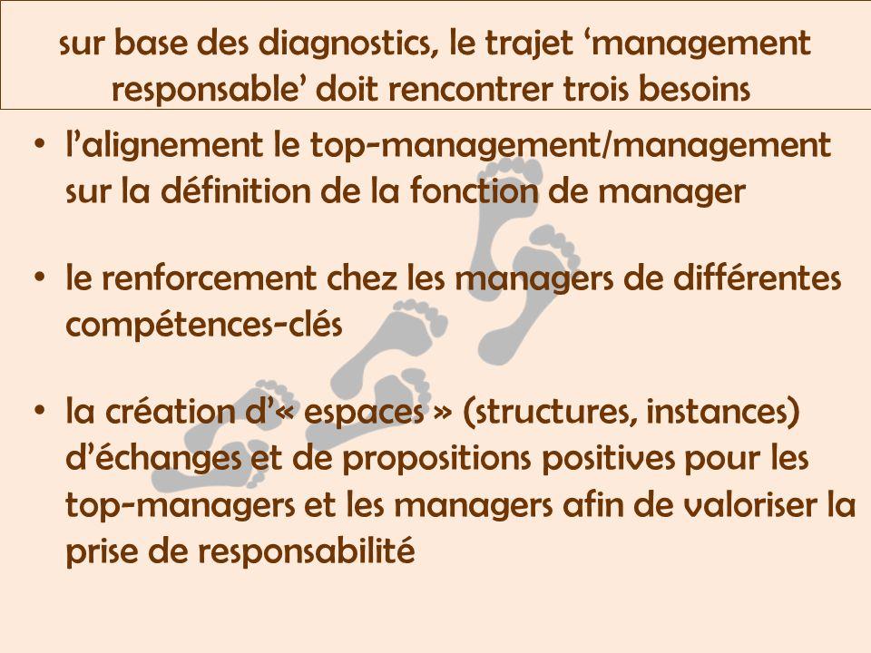 sur base des diagnostics, le trajet management responsable doit rencontrer trois besoins lalignement le top-management/management sur la définition de la fonction de manager le renforcement chez les managers de différentes compétences-clés la création d« espaces » (structures, instances) déchanges et de propositions positives pour les top-managers et les managers afin de valoriser la prise de responsabilité