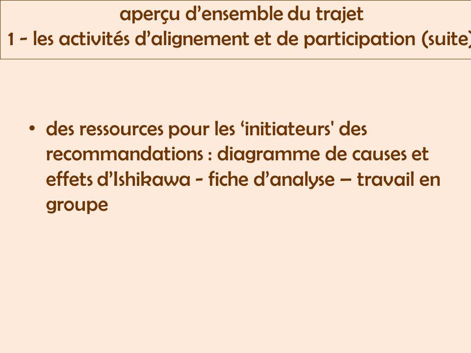 aperçu densemble du trajet 1 - les activités dalignement et de participation (suite) des ressources pour les initiateurs des recommandations : diagramme de causes et effets dIshikawa - fiche danalyse – travail en groupe