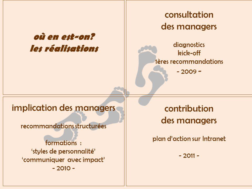 implication des managers recommandations structurées formations : styles de personnalité communiquer avec impact - 2010 - contribution des managers plan daction sur Intranet - 2011 - consultation des managers diagnostics kick-off 1ères recommandations - 2009 - où en est-on.