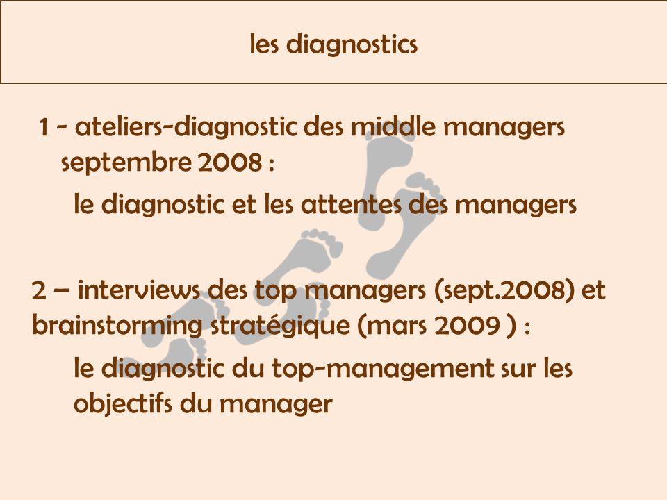 1 - le diagnostic des managers sur leur fonction des interrogations sur leur rôle et leur espace de responsabilité une demande doutils damélioration : formations, coachings, adaptation de procédures