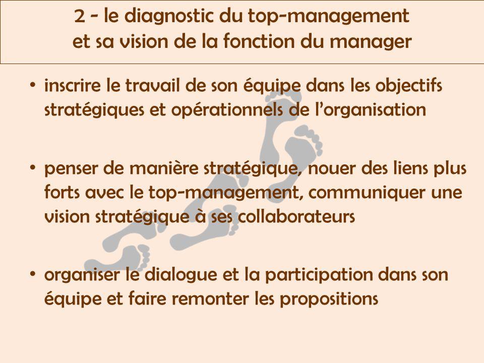 2 - le diagnostic du top-management et sa vision de la fonction du manager inscrire le travail de son équipe dans les objectifs stratégiques et opérationnels de lorganisation penser de manière stratégique, nouer des liens plus forts avec le top-management, communiquer une vision stratégique à ses collaborateurs organiser le dialogue et la participation dans son équipe et faire remonter les propositions
