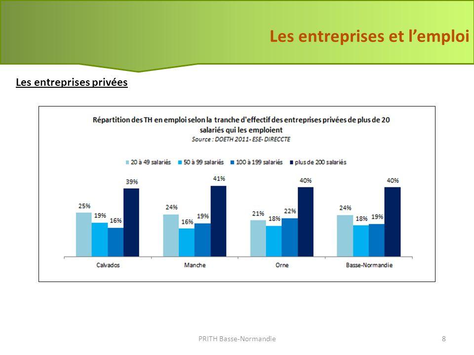 Les entreprises et lemploi Les employeurs publics PRITH Basse-Normandie9 288 employeurs assujettis en Basse-Normandie : - 18 FPE - 201 FPT - 69 FPH Évolution du taux demploi