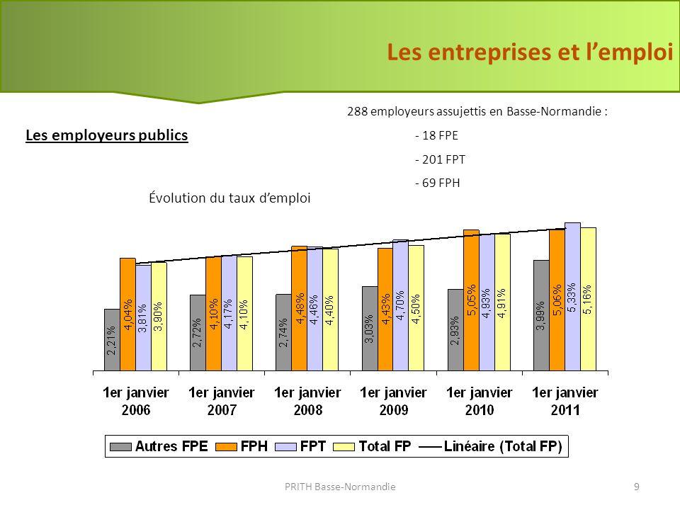 La contribution des entreprises privées PRITH Basse-Normandie10 - 1,6 % au national