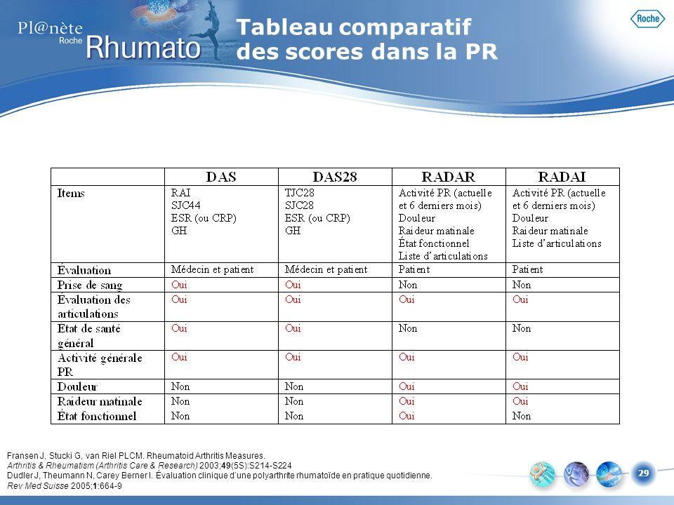 29 Fransen J, Stucki G, van Riel PLCM. Rheumatoid Arthritis Measures. Arthritis & Rheumatism (Arthritis Care & Research) 2003;49(5S):S214-S224 Dudler