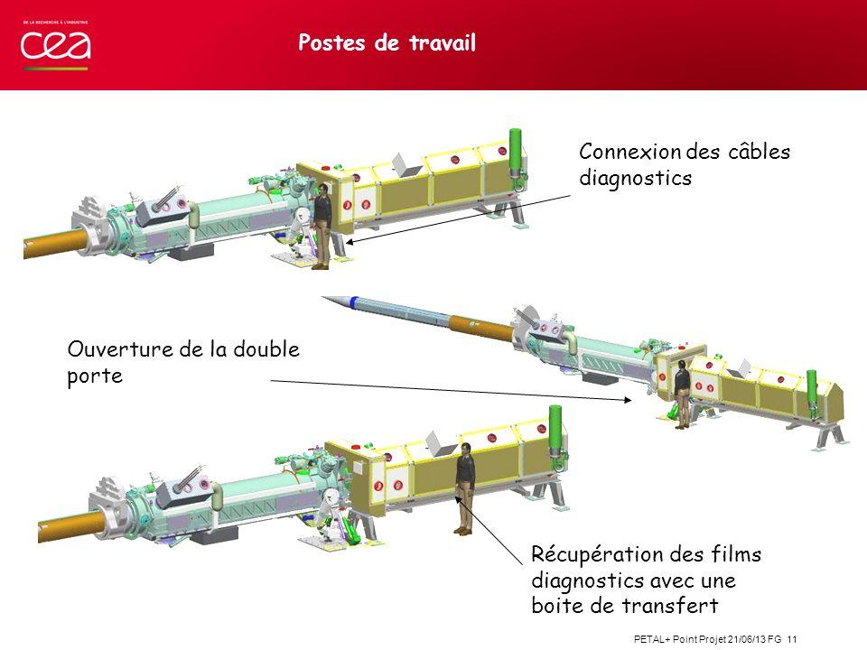 PETAL+ Point Projet 21/06/13 FG 11 Postes de travail Connexion des câbles diagnostics Ouverture de la double porte Récupération des films diagnostics