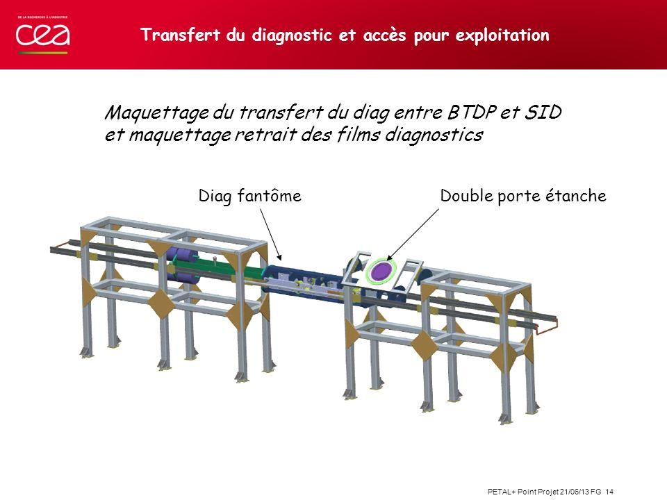 PETAL+ Point Projet 21/06/13 FG 14 Transfert du diagnostic et accès pour exploitation Maquettage du transfert du diag entre BTDP et SID et maquettage