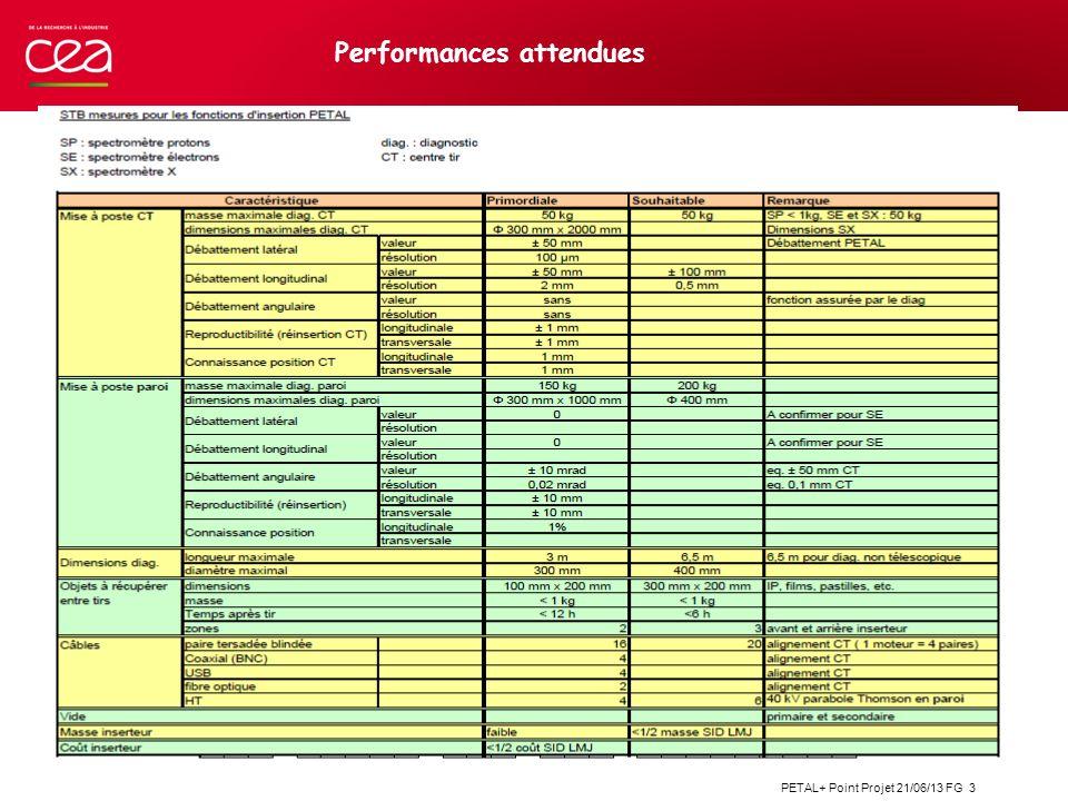 PETAL+ Point Projet 21/06/13 FG 3 Performances attendues