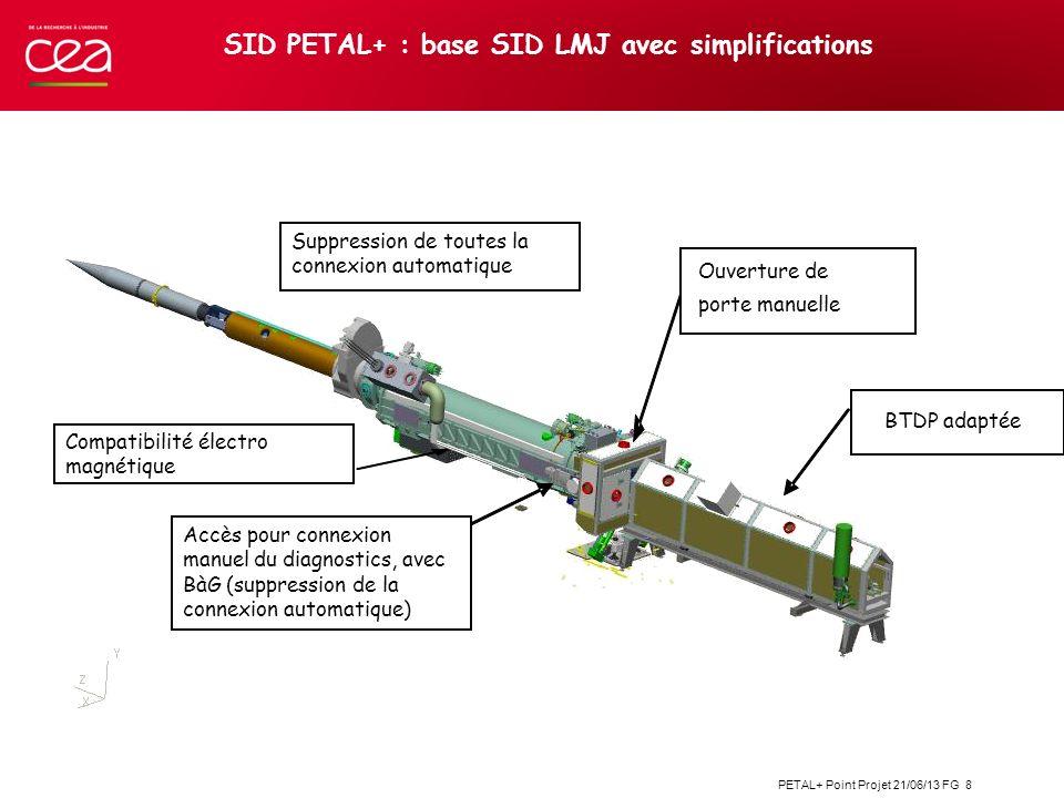 PETAL+ Point Projet 21/06/13 FG 8 SID PETAL+ : base SID LMJ avec simplifications BTDP adaptée Ouverture de porte manuelle Accès pour connexion manuel