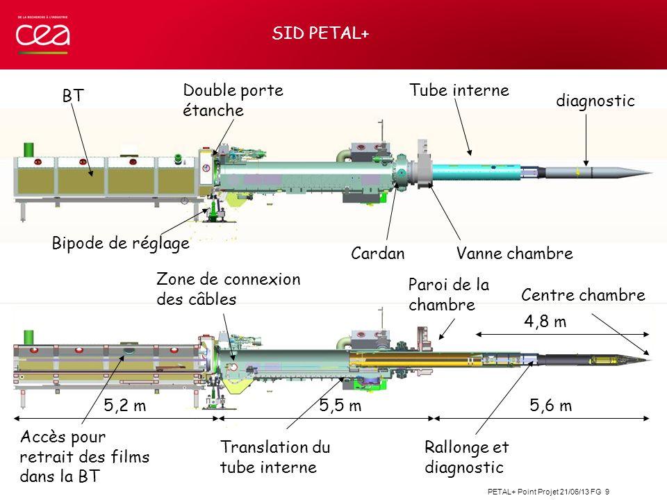 PETAL+ Point Projet 21/06/13 FG 10 SID PETAL+ : base SID LMJ avec simplifications Amélioration du câblage pour augmenter la CEM Augmentation du volume utile (L 4,5 m diam 300mm) pour le diagnostic (place libre dans la rallonge)