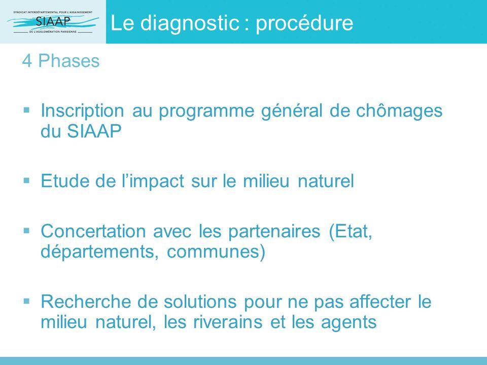 Le diagnostic : procédure 4 Phases Inscription au programme général de chômages du SIAAP Etude de limpact sur le milieu naturel Concertation avec les