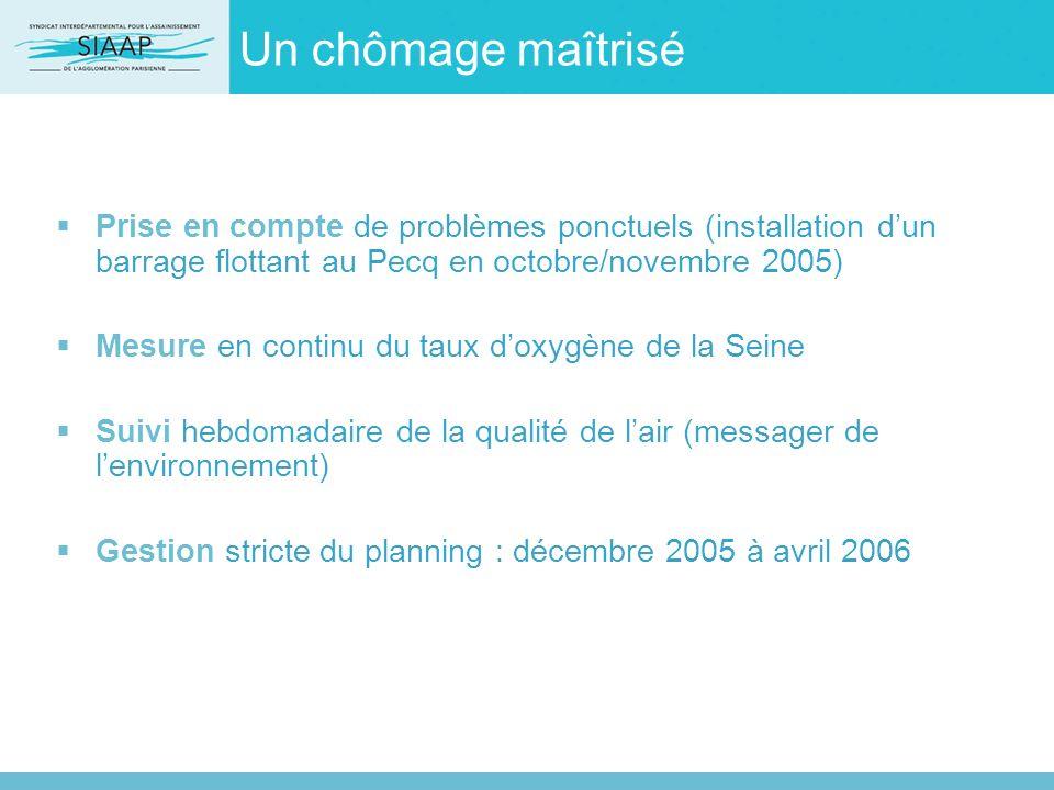 Un chômage maîtrisé Prise en compte de problèmes ponctuels (installation dun barrage flottant au Pecq en octobre/novembre 2005) Mesure en continu du t
