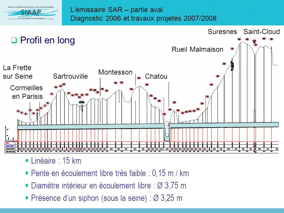 Lémissaire SAR – partie aval Diagnostic 2006 et travaux projetés 2007/2008 Linéaire : 15 km Pente en écoulement libre très faible : 0,15 m / km Diamèt