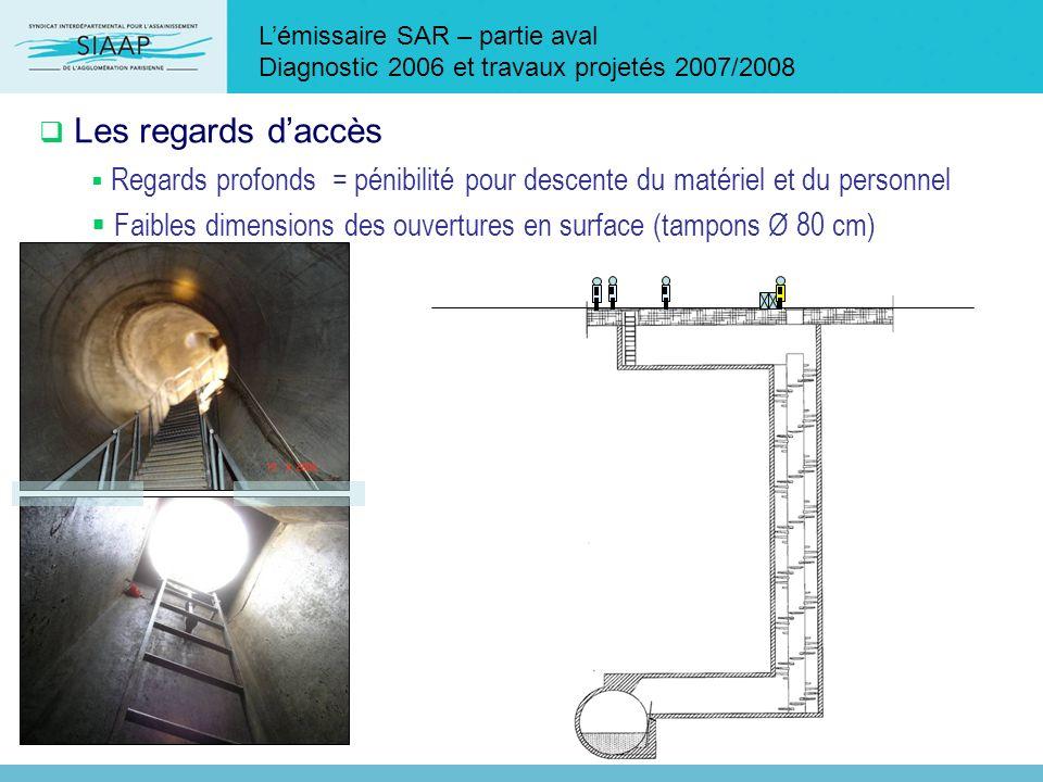 Lémissaire SAR – partie aval Diagnostic 2006 et travaux projetés 2007/2008 Les regards daccès Regards profonds = pénibilité pour descente du matériel