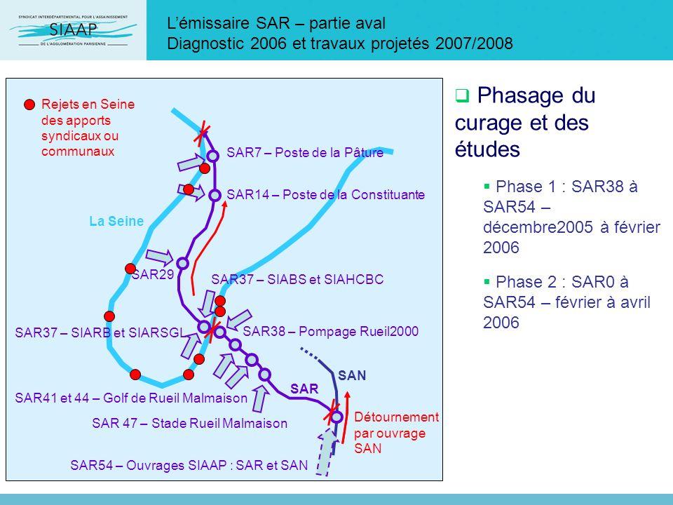 Lémissaire SAR – partie aval Diagnostic 2006 et travaux projetés 2007/2008 SAR54 – Ouvrages SIAAP : SAR et SAN SAR37 – SIABS et SIAHCBC SAR37 – SIARB