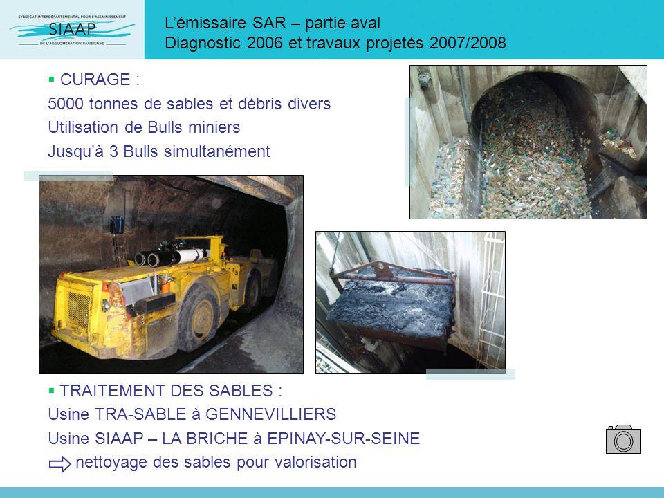 CURAGE : 5000 tonnes de sables et débris divers Utilisation de Bulls miniers Jusquà 3 Bulls simultanément TRAITEMENT DES SABLES : Usine TRA-SABLE à GE