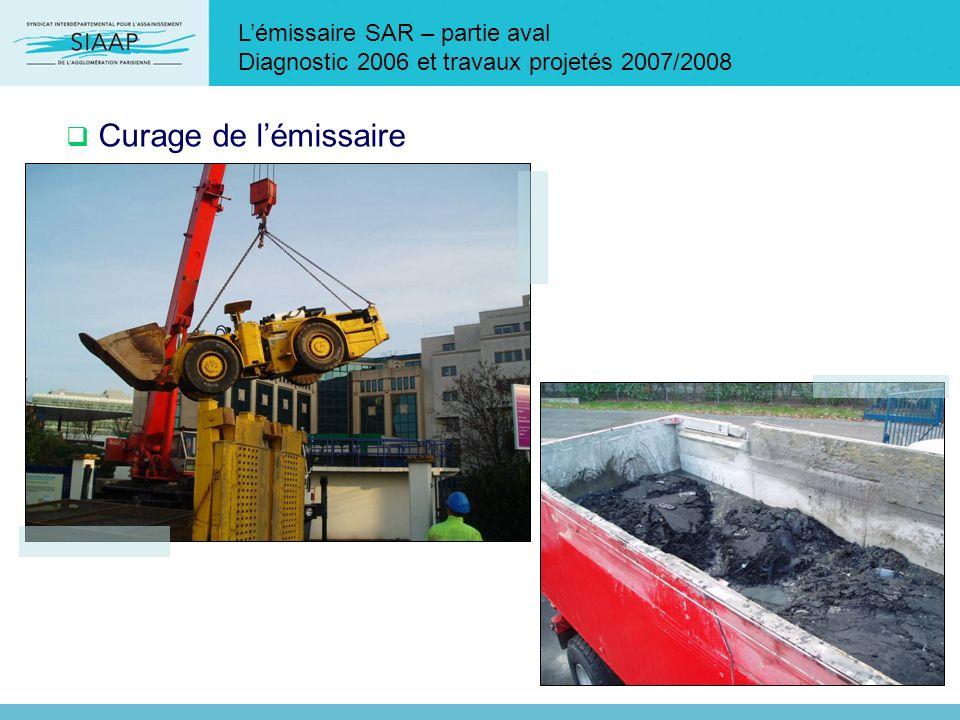 Lémissaire SAR – partie aval Diagnostic 2006 et travaux projetés 2007/2008 Curage de lémissaire
