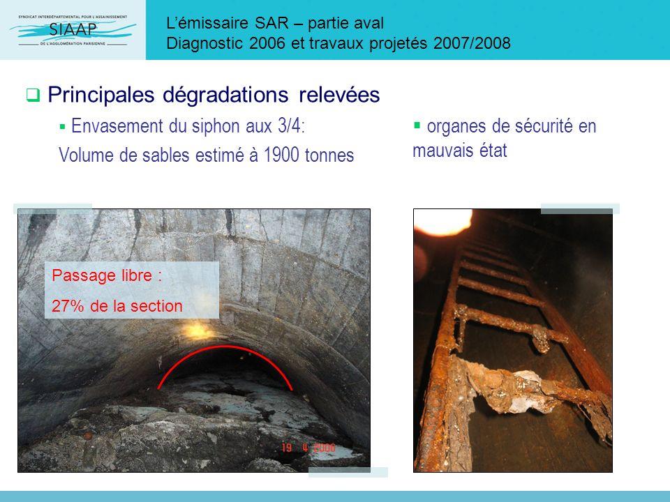 Lémissaire SAR – partie aval Diagnostic 2006 et travaux projetés 2007/2008 Principales dégradations relevées Envasement du siphon aux 3/4: Volume de s