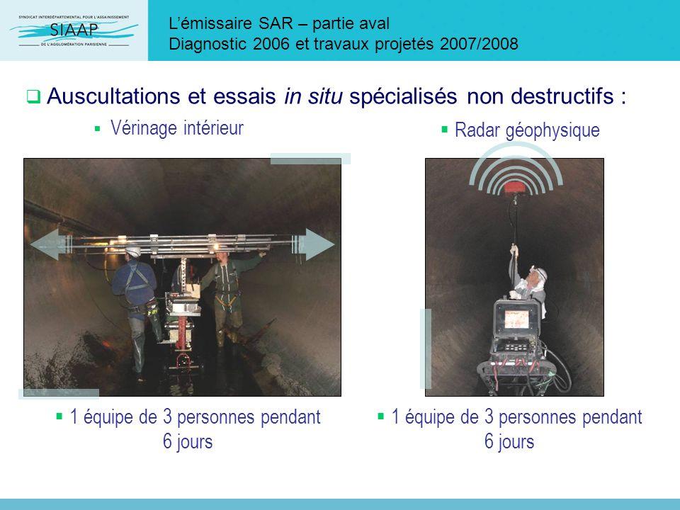 Lémissaire SAR – partie aval Diagnostic 2006 et travaux projetés 2007/2008 Auscultations et essais in situ spécialisés non destructifs : Vérinage inté