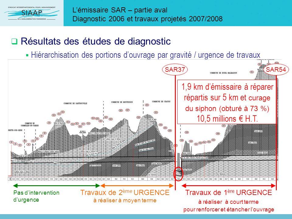Résultats des études de diagnostic Hiérarchisation des portions douvrage par gravité / urgence de travaux Lémissaire SAR – partie aval Diagnostic 2006