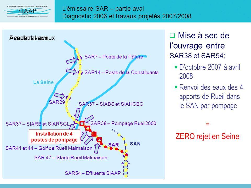 Lémissaire SAR – partie aval Diagnostic 2006 et travaux projetés 2007/2008 SAR54 – Effluents SIAAP SAR37 – SIABS et SIAHCBC SAR37 – SIARB et SIARSGL S