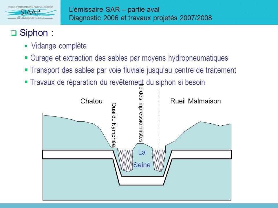 Lémissaire SAR – partie aval Diagnostic 2006 et travaux projetés 2007/2008 Siphon : Vidange complète Curage et extraction des sables par moyens hydrop