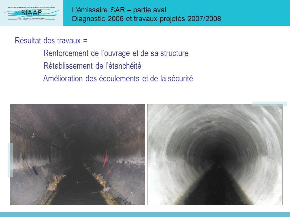 Lémissaire SAR – partie aval Diagnostic 2006 et travaux projetés 2007/2008 Résultat des travaux = Renforcement de louvrage et de sa structure Rétablis