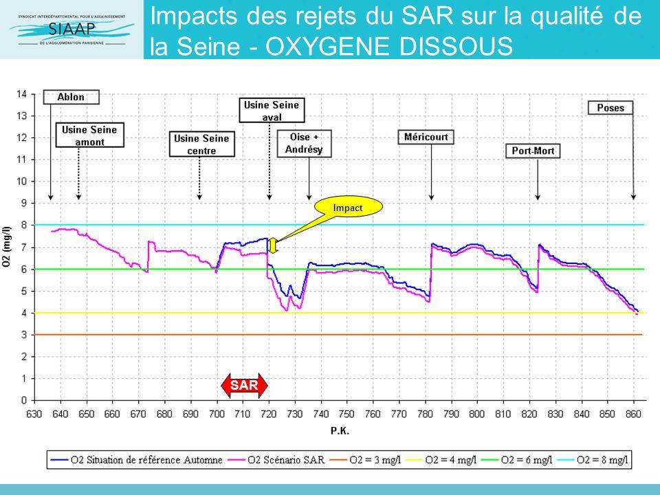Impacts des rejets du SAR sur la qualité de la Seine - OXYGENE DISSOUS SAR Impact