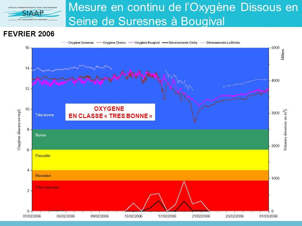 Mesure en continu de lOxygène Dissous en Seine de Suresnes à Bougival FEVRIER 2006 OXYGENE EN CLASSE « TRES BONNE »