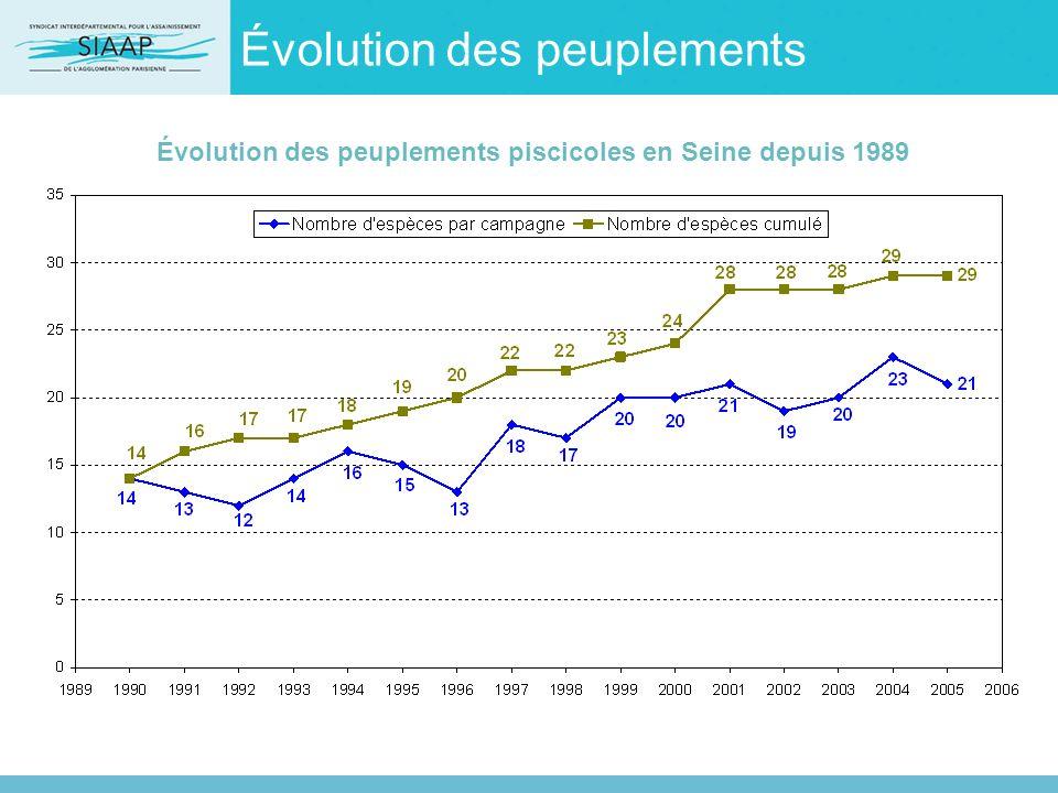 Évolution des peuplements Évolution des peuplements piscicoles en Seine depuis 1989