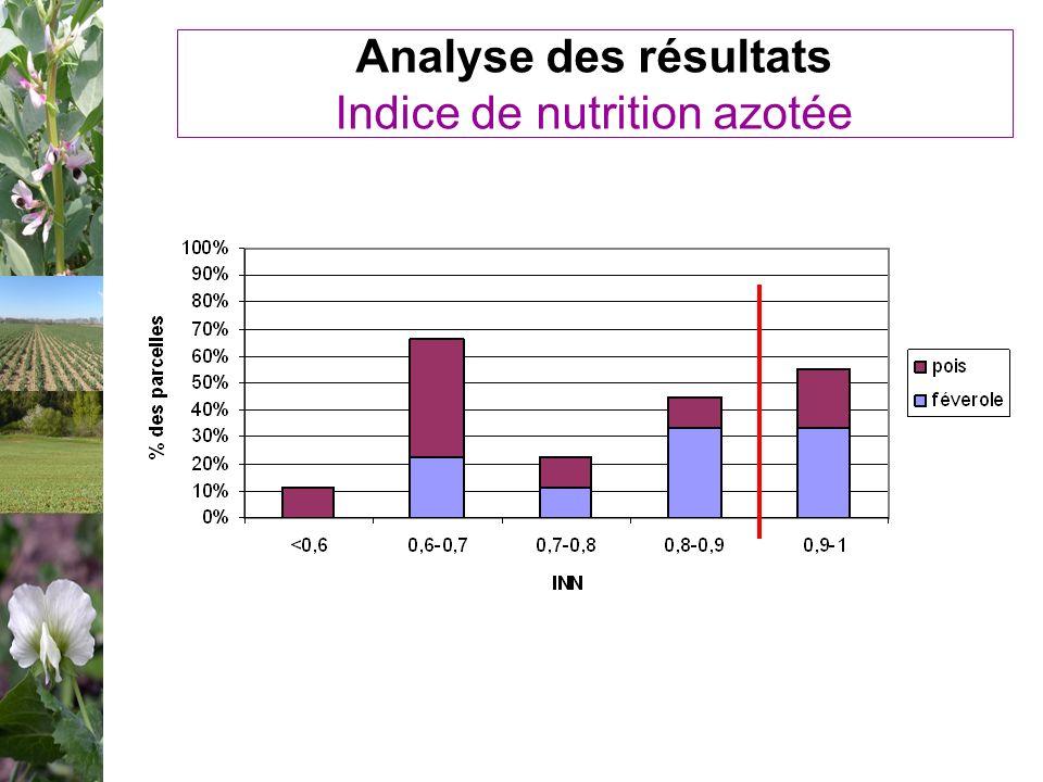 Analyse des résultats Indice de nutrition azotée