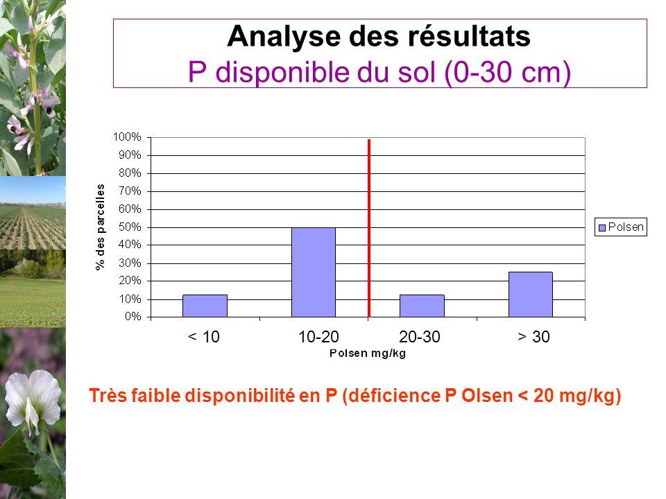 Analyse des résultats P disponible du sol (0-30 cm) > 3010-20< 1020-30 Très faible disponibilité en P (déficience P Olsen < 20 mg/kg)