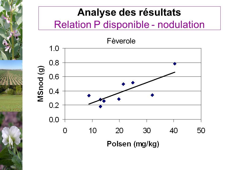Analyse des résultats Relation P disponible - nodulation Fèverole