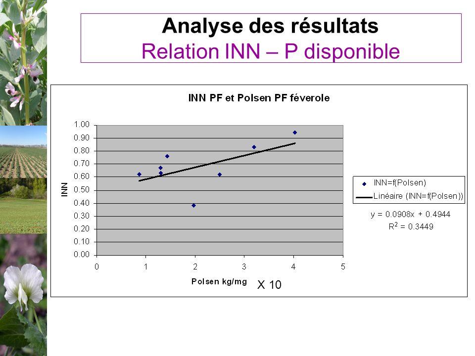 Analyse des résultats Relation INN – P disponible X 10