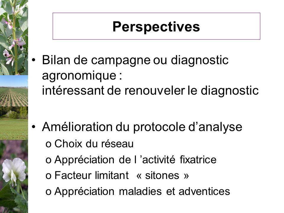 Perspectives Bilan de campagne ou diagnostic agronomique : intéressant de renouveler le diagnostic Amélioration du protocole danalyse oChoix du réseau