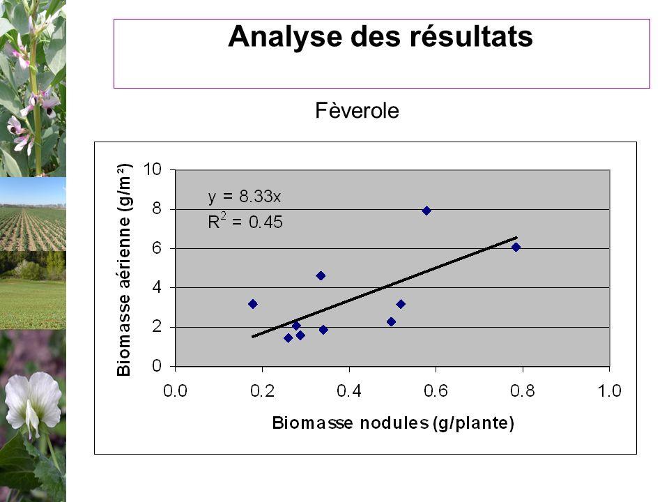 Analyse des résultats Fèverole