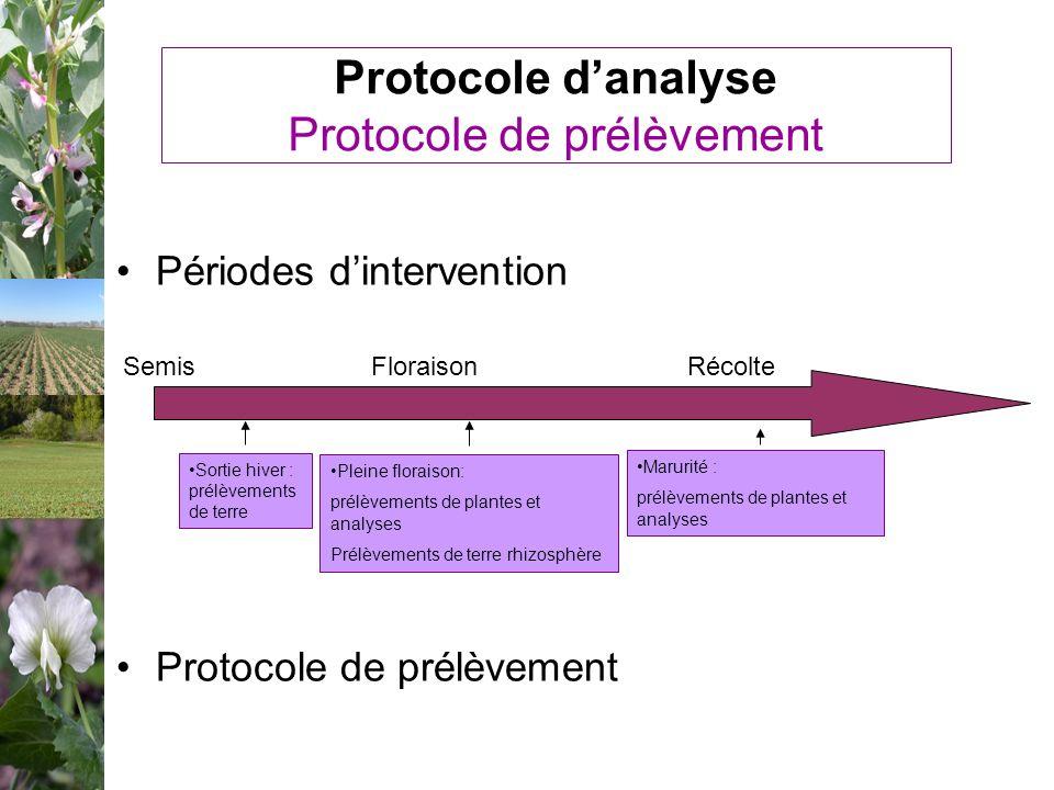 Protocole danalyse Protocole de prélèvement Périodes dintervention Protocole de prélèvement SemisFloraisonRécolte Sortie hiver : prélèvements de terre