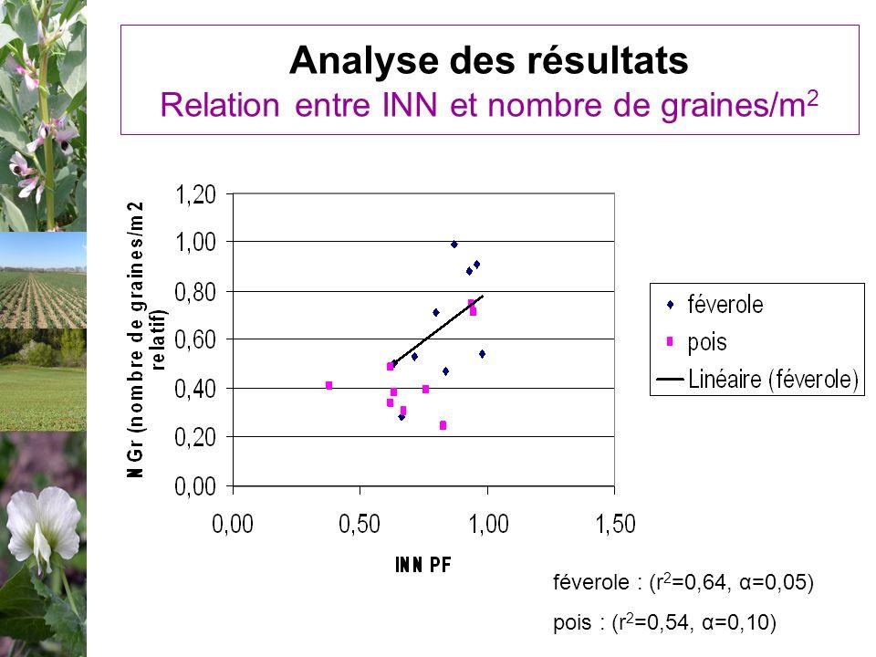 Analyse des résultats Relation entre INN et nombre de graines/m 2 féverole : (r 2 =0,64, α=0,05) pois : (r 2 =0,54, α=0,10)