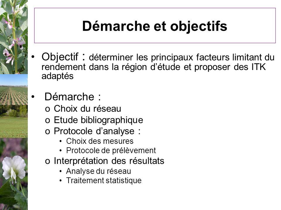 Démarche et objectifs Objectif : déterminer les principaux facteurs limitant du rendement dans la région détude et proposer des ITK adaptés Démarche :