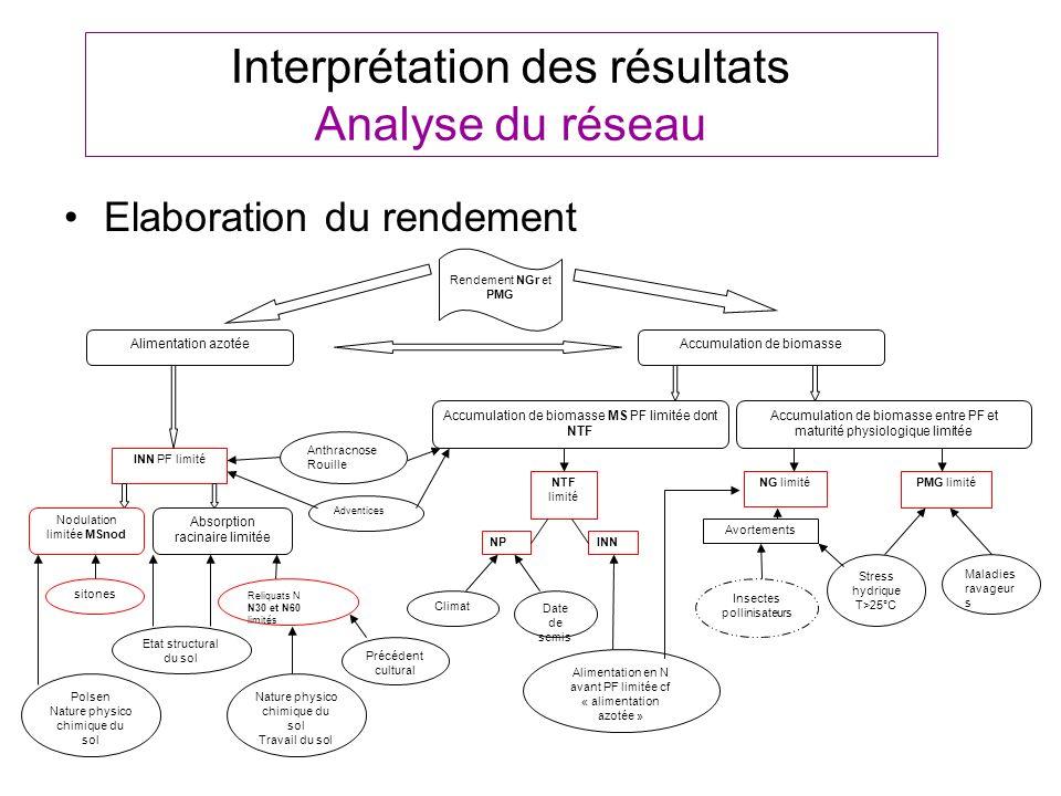 Interprétation des résultats Analyse du réseau Elaboration du rendement Rendement NGr et PMG INN PF limité NTF limité Maladies ravageur s NG limitéPMG