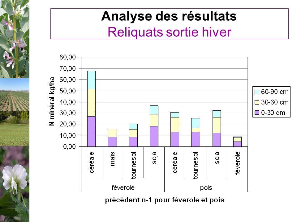 Analyse des résultats Reliquats sortie hiver