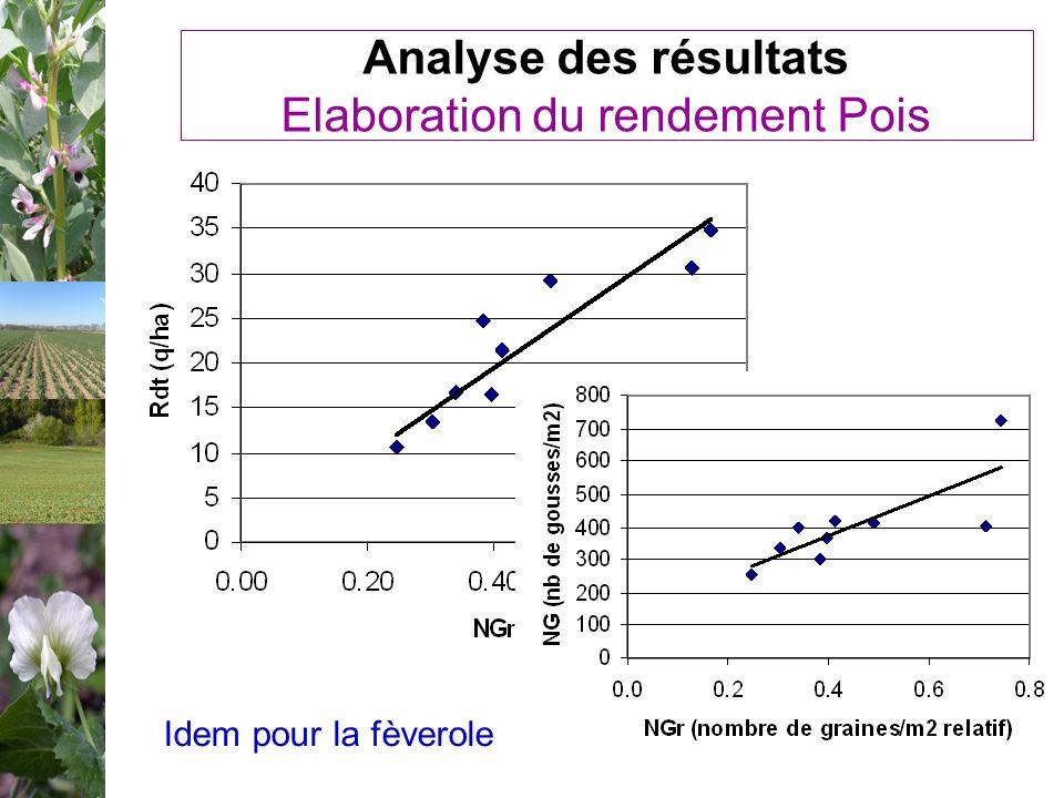 Analyse des résultats Elaboration du rendement Pois Idem pour la fèverole