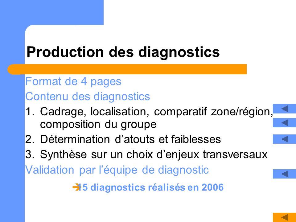 Production des diagnostics Format de 4 pages Contenu des diagnostics 1.Cadrage, localisation, comparatif zone/région, composition du groupe 2.Détermin