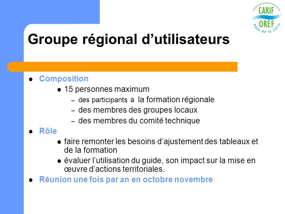 Groupe régional dutilisateurs Composition 15 personnes maximum – des participants à la formation régionale – des membres des groupes locaux – des memb