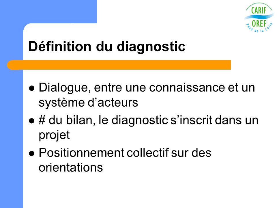 Définition du diagnostic Dialogue, entre une connaissance et un système dacteurs # du bilan, le diagnostic sinscrit dans un projet Positionnement coll