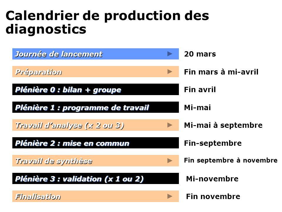 Travail de synthèse Calendrier de production des diagnostics Journée de lancement Plénière 0 : bilan + groupe Plénière 1 : programme de travail Prépar