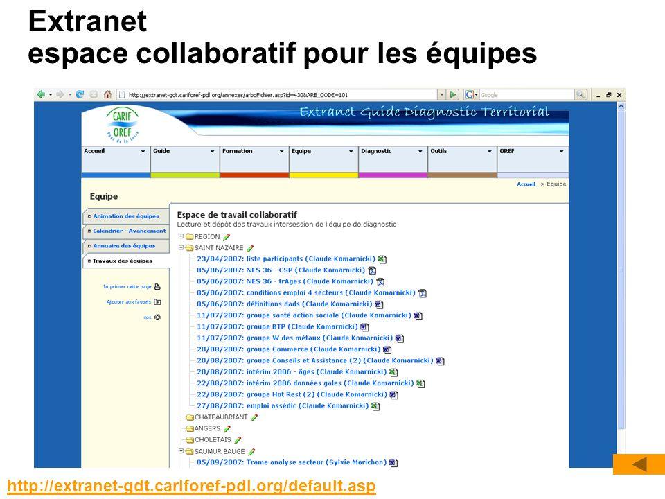 Extranet espace collaboratif pour les équipes http://extranet-gdt.cariforef-pdl.org/default.asp