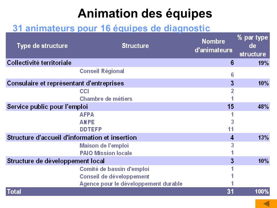 Animation des équipes 31 animateurs pour 16 équipes de diagnostic