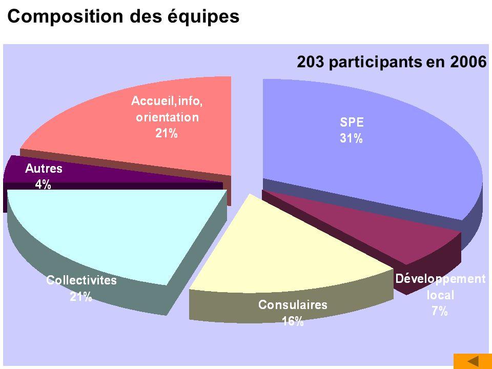 Composition des équipes 203 participants en 2006