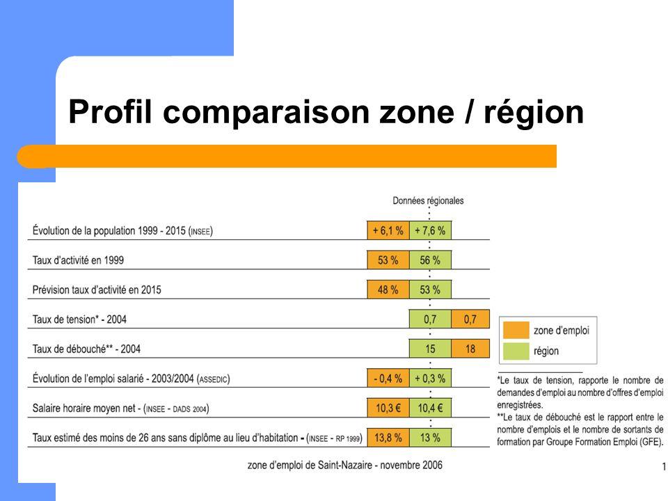Profil comparaison zone / région