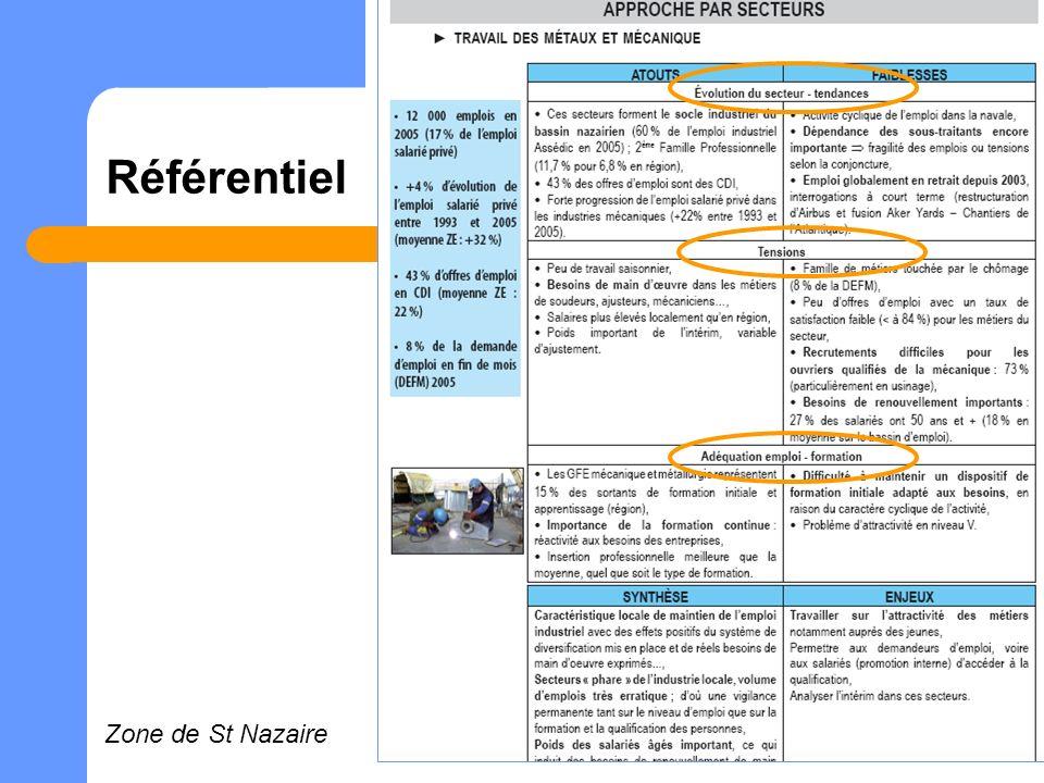Référentiel Zone de St Nazaire